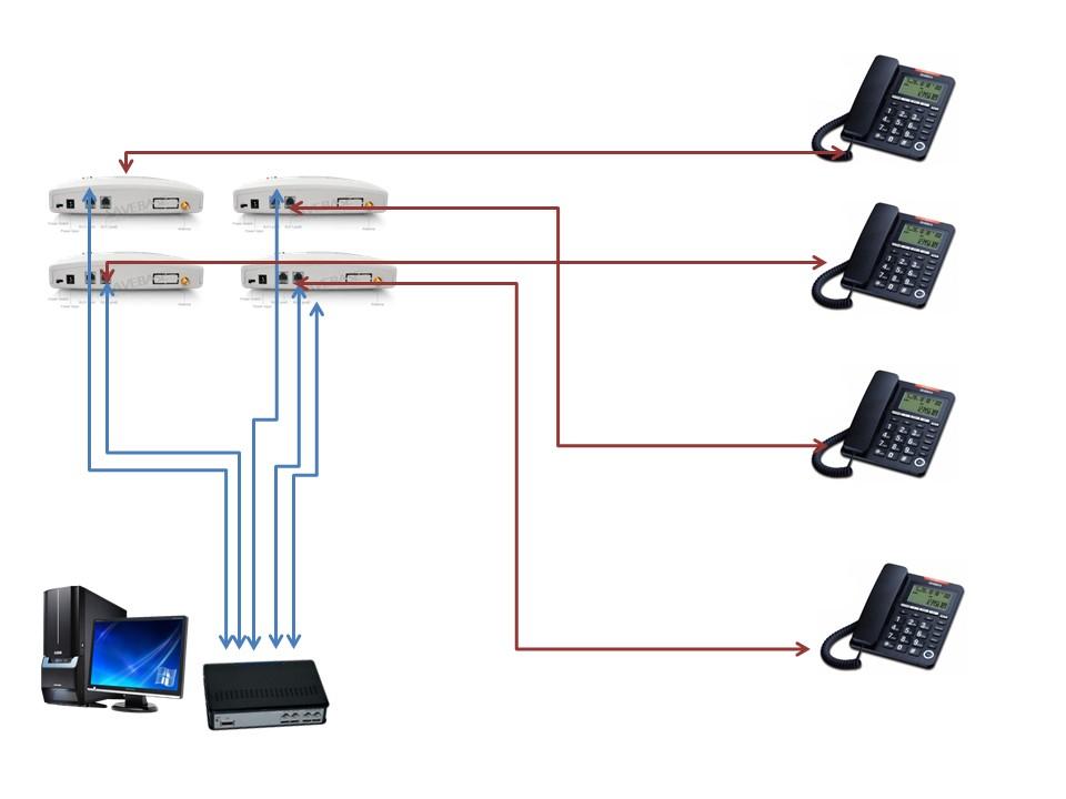 Fixed Celluar Terminal (FCT)
